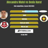 Alexandru Matel vs Denis Harut h2h player stats