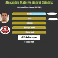 Alexandru Matel vs Andrei Chindris h2h player stats