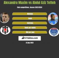 Alexandru Maxim vs Abdul Aziz Tetteh h2h player stats