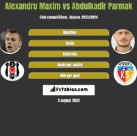 Alexandru Maxim vs Abdulkadir Parmak h2h player stats