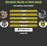 Alexandru Maxim vs Adem Buyuk h2h player stats