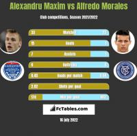 Alexandru Maxim vs Alfredo Morales h2h player stats