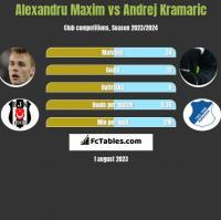 Alexandru Maxim vs Andrej Kramaric h2h player stats