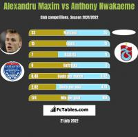 Alexandru Maxim vs Anthony Nwakaeme h2h player stats