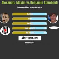 Alexandru Maxim vs Benjamin Stambouli h2h player stats