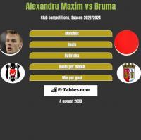 Alexandru Maxim vs Bruma h2h player stats