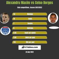 Alexandru Maxim vs Celso Borges h2h player stats