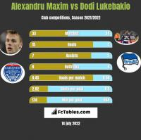 Alexandru Maxim vs Dodi Lukebakio h2h player stats