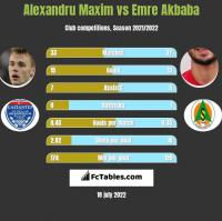 Alexandru Maxim vs Emre Akbaba h2h player stats