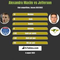 Alexandru Maxim vs Jefferson h2h player stats