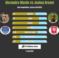 Alexandru Maxim vs Joshua Brenet h2h player stats