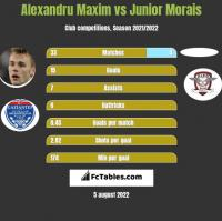 Alexandru Maxim vs Junior Morais h2h player stats