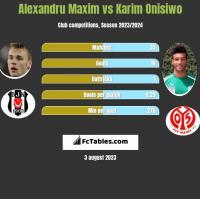 Alexandru Maxim vs Karim Onisiwo h2h player stats
