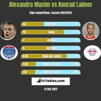 Alexandru Maxim vs Konrad Laimer h2h player stats