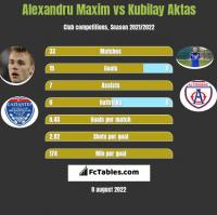 Alexandru Maxim vs Kubilay Aktas h2h player stats
