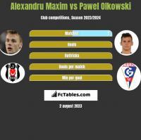 Alexandru Maxim vs Pawel Olkowski h2h player stats