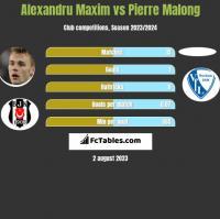 Alexandru Maxim vs Pierre Malong h2h player stats