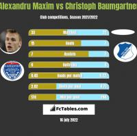 Alexandru Maxim vs Christoph Baumgartner h2h player stats