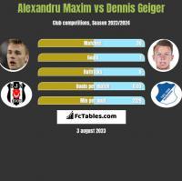 Alexandru Maxim vs Dennis Geiger h2h player stats