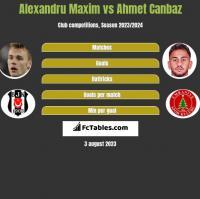 Alexandru Maxim vs Ahmet Canbaz h2h player stats