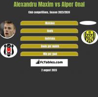 Alexandru Maxim vs Alper Onal h2h player stats