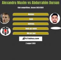 Alexandru Maxim vs Abdurrahim Dursun h2h player stats