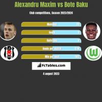 Alexandru Maxim vs Bote Baku h2h player stats
