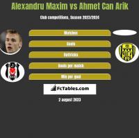 Alexandru Maxim vs Ahmet Can Arik h2h player stats