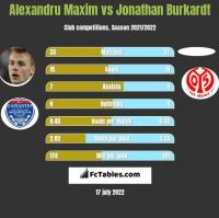 Alexandru Maxim vs Jonathan Burkardt h2h player stats