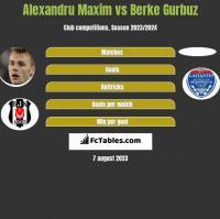 Alexandru Maxim vs Berke Gurbuz h2h player stats