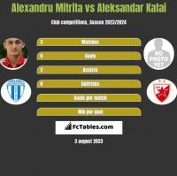 Alexandru Mitrita vs Aleksandar Katai h2h player stats