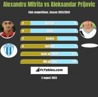 Alexandru Mitrita vs Aleksandar Prijović h2h player stats