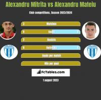 Alexandru Mitrita vs Alexandru Mateiu h2h player stats
