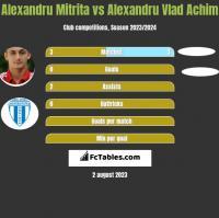Alexandru Mitrita vs Alexandru Vlad Achim h2h player stats
