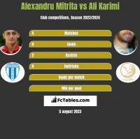Alexandru Mitrita vs Ali Karimi h2h player stats