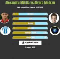 Alexandru Mitrita vs Alvaro Medran h2h player stats