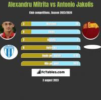 Alexandru Mitrita vs Antonio Jakolis h2h player stats