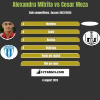 Alexandru Mitrita vs Cesar Meza h2h player stats