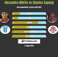 Alexandru Mitrita vs Charles Sapong h2h player stats