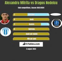 Alexandru Mitrita vs Dragos Nedelcu h2h player stats
