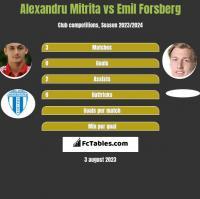Alexandru Mitrita vs Emil Forsberg h2h player stats