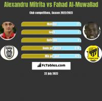 Alexandru Mitrita vs Fahad Al-Muwallad h2h player stats