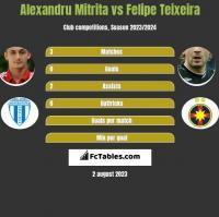 Alexandru Mitrita vs Felipe Teixeira h2h player stats