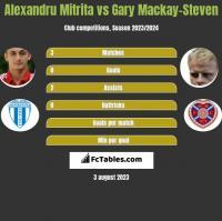 Alexandru Mitrita vs Gary Mackay-Steven h2h player stats