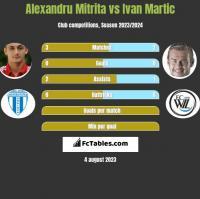 Alexandru Mitrita vs Ivan Martic h2h player stats