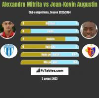 Alexandru Mitrita vs Jean-Kevin Augustin h2h player stats