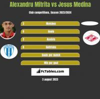 Alexandru Mitrita vs Jesus Medina h2h player stats