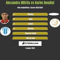 Alexandru Mitrita vs Karim Boudiaf h2h player stats