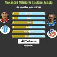 Alexandru Mitrita vs Luciano Acosta h2h player stats