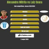 Alexandru Mitrita vs Luiz Ceara h2h player stats